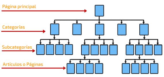 estructura SILO jerarquia